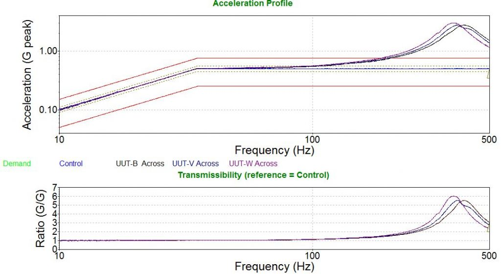 Vibration testing and transmissibility